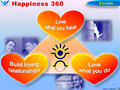 Happiness 360 - Complete Happiness - Love 360